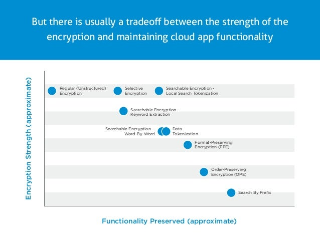 word encryption strength
