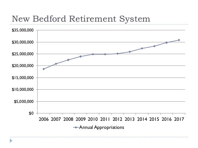 New Bedford Retirement System $0 $5,000,000 $10,000,000 $15,000,000 $20,000,000 $25,000,000 $30,000,000 $35,000,000 2006 2...