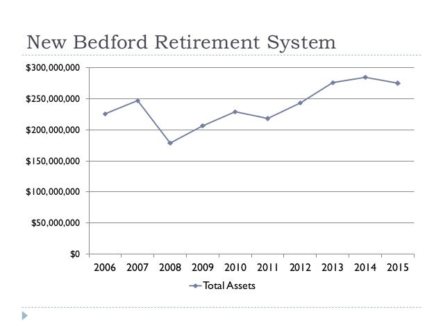 New Bedford Retirement System $0 $50,000,000 $100,000,000 $150,000,000 $200,000,000 $250,000,000 $300,000,000 2006 2007 20...