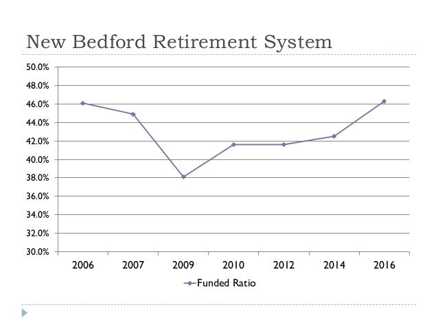 New Bedford Retirement System 30.0% 32.0% 34.0% 36.0% 38.0% 40.0% 42.0% 44.0% 46.0% 48.0% 50.0% 2006 2007 2009 2010 2012 2...