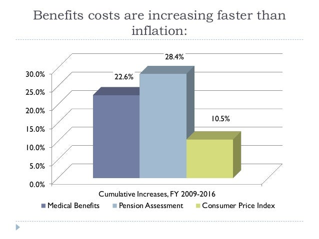 Benefits costs are increasing faster than inflation: 0.0% 5.0% 10.0% 15.0% 20.0% 25.0% 30.0% Cumulative Increases, FY 2009...