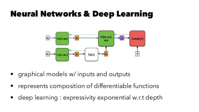 DeepLearning4J and Spark: Successes and Challenges - François Garillot Slide 2