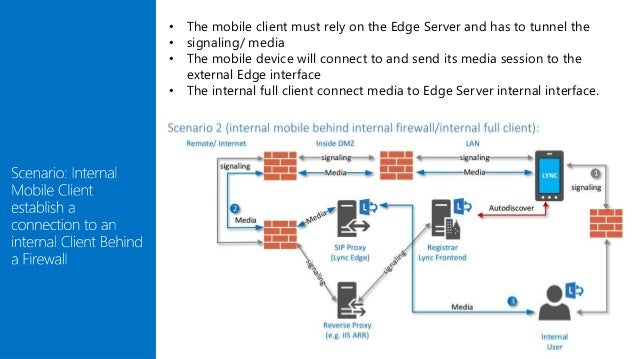 Skype for business mobility
