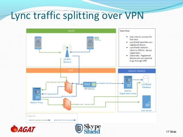Skype for business via vpn