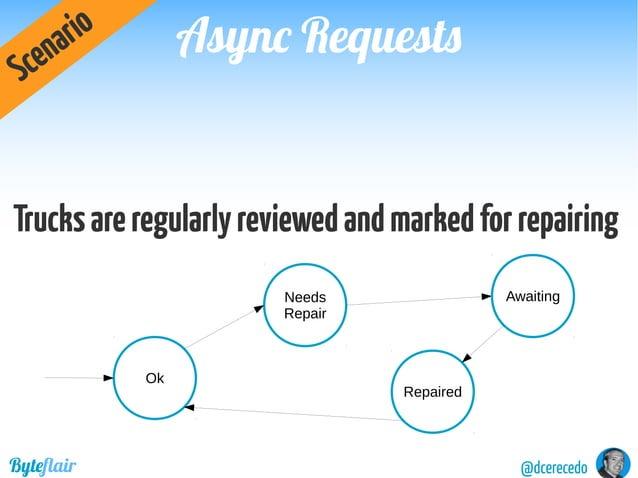 @dcerecedoByteflair Updates & ConcurrencyUpdates & Concurrency 2