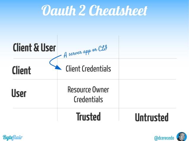 @dcerecedoByteflair API SpecificationAPI Specification