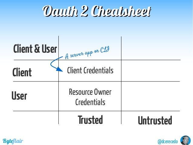 @dcerecedoByteflair Oauth 2 CheatsheetOauth 2 Cheatsheet Client&User User Client Client Credentials Resource Owner Credent...