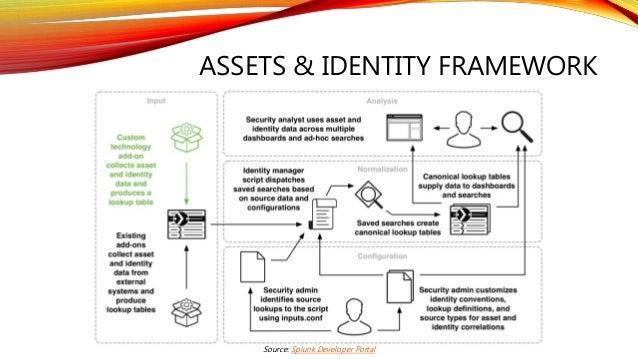 ASSETS & IDENTITY FRAMEWORK Source: Splunk Developer Portal