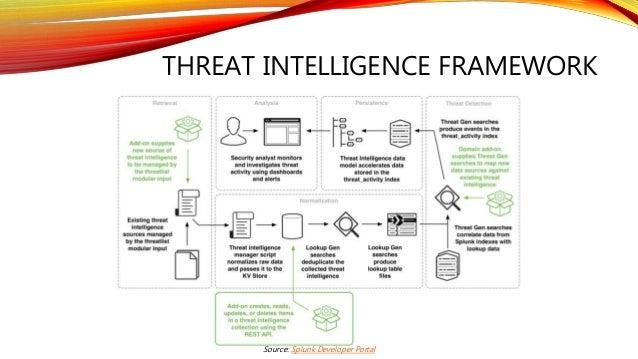 THREAT INTELLIGENCE FRAMEWORK Source: Splunk Developer Portal
