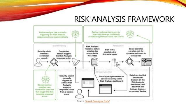 RISK ANALYSIS FRAMEWORK Source: Splunk Developer Portal