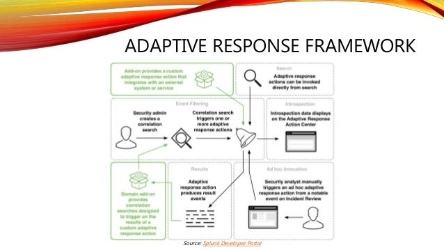 ADAPTIVE RESPONSE FRAMEWORK Source: Splunk Developer Portal