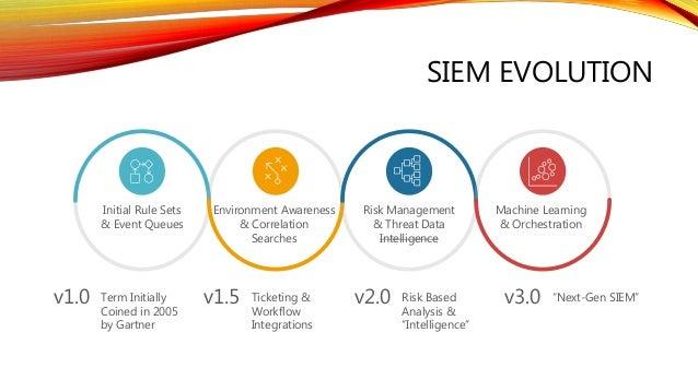 SIEM EVOLUTION Term Initially Coined in 2005 by Gartner v1.0 Ticketing & Workflow Integrations v1.5 Risk Based Analysis & ...