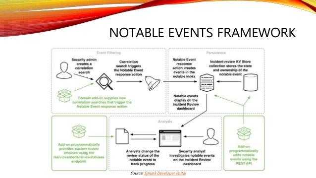 NOTABLE EVENTS FRAMEWORK Source: Splunk Developer Portal