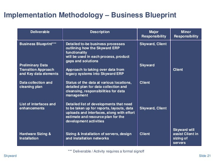 Skyward erp presentation skyward slide 20 21 implementation methodology business blueprint malvernweather Images