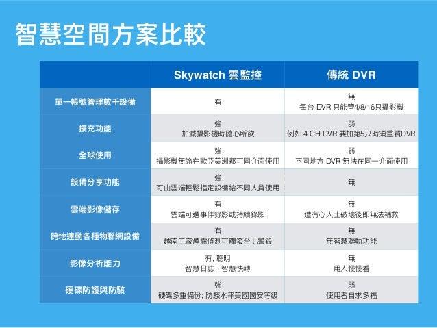 智慧空間⽅案⽐較 Skywatch DVR DVR 4/8/16 4 CH DVR 5 DVR DVR , ;
