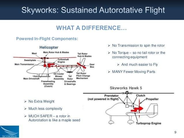 Skyworks Gyroplane Presentation on Engine Parts Diagram For Moving