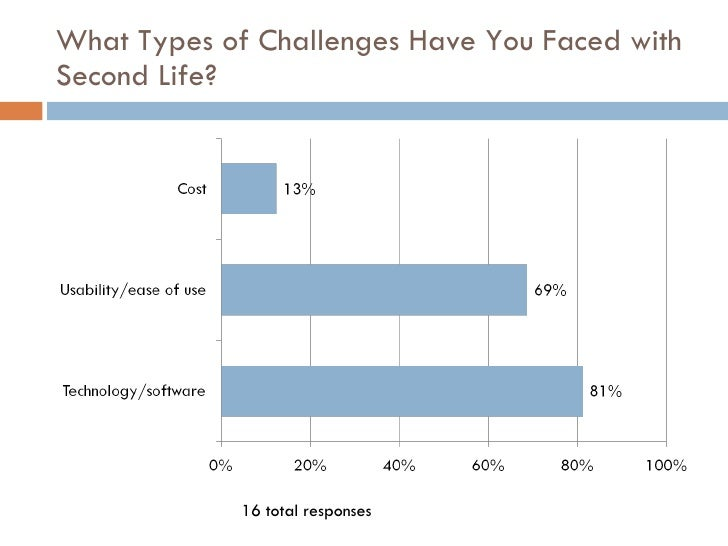 What Types of Challenges Have You Faced with Second Life? 16 total responses