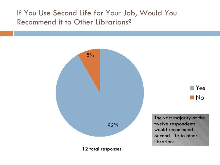 If You Use Second Life for Your Job, Would You Recommend it to Other Librarians? The vast majority of the twelve responden...