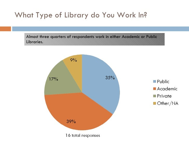 What Type of Library do You Work In? Almost three quarters of respondents work in either Academic or Public Libraries.