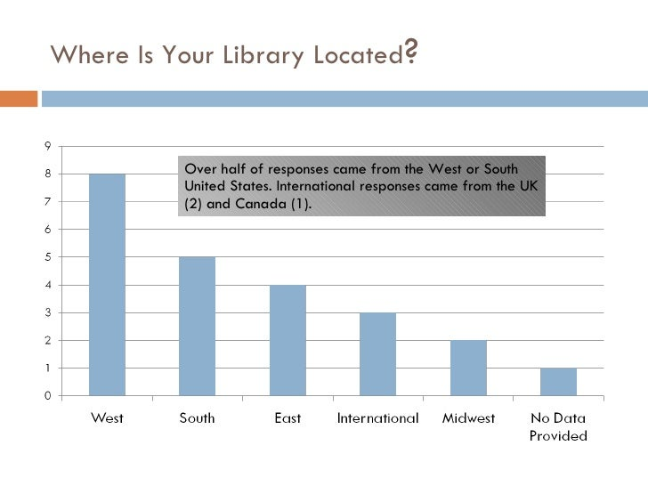 Where Is Your Library Located ? Over half of responses came from the West or South United States. International responses ...