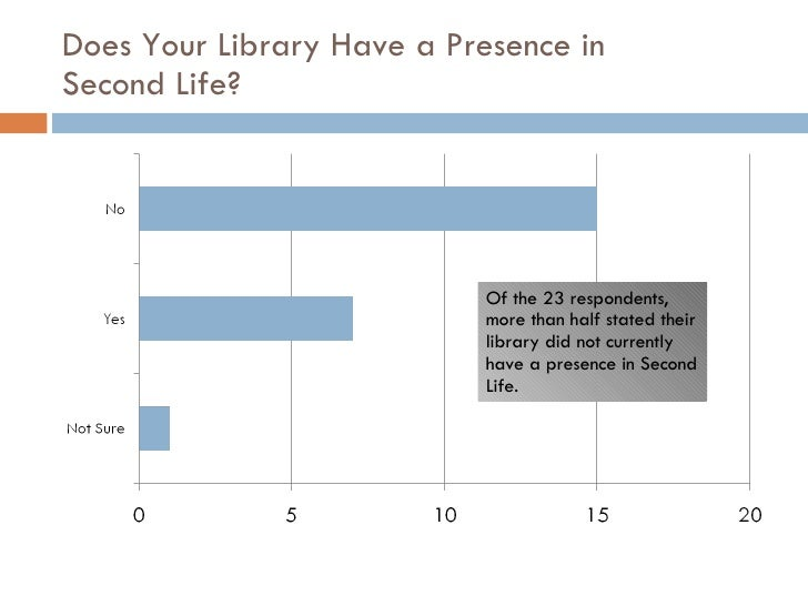 Does Your Library Have a Presence in  Second Life? Of the 23 respondents, more than half stated their library did not curr...