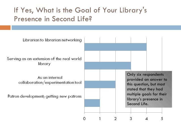 If Yes, What is the Goal of Your Library's Presence in Second Life? Only six respondents provided an answer to this questi...