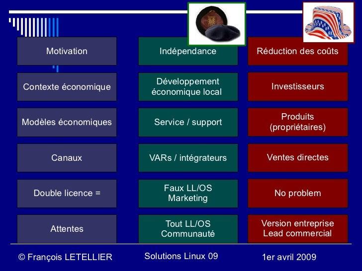 Motivation          Indépendance        Réduction des coûts                            Développement Contexte économique  ...