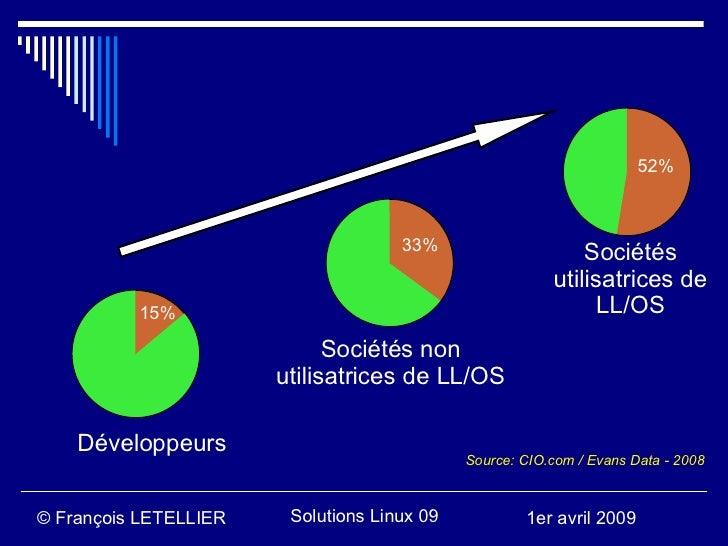52%                                         33%                                                              Sociétés     ...