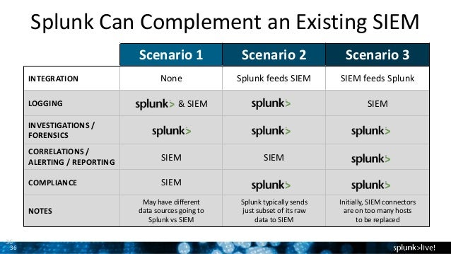 Building an Analytics-Enabled SOC with Splunk