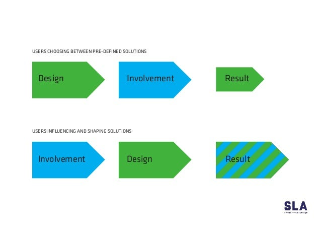 USERS CHOOSING BETWEEN PRE-DEFINED SOLUTIONS USERS INFLUENCING AND SHAPING SOLUTIONS Design Involvement Involvement Result...
