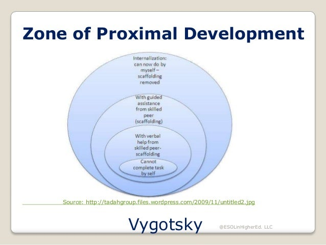 Sla theories chapter 6 zone of proximal development ccuart Images