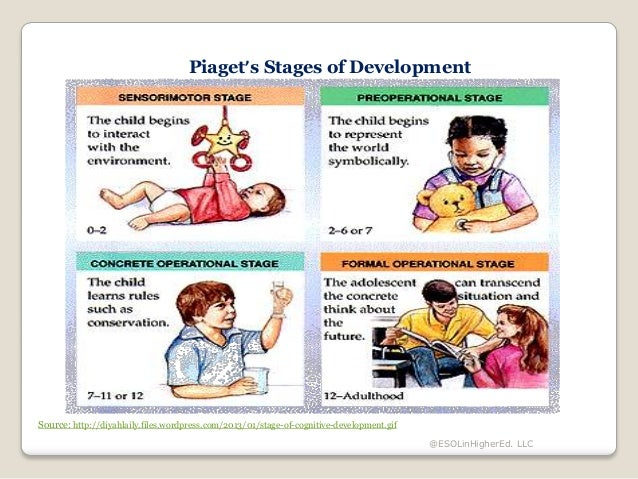 an analysis of piaget and vygotsky theories of cognitive development Be the process of making sense and meaning of new information  his theory of  cognitive development emphasizes that language acquisition.
