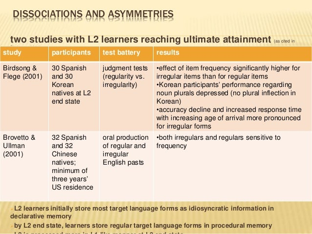 DISSOCIATIONS AND ASYMMETRIES two studies with L2 learners reaching ultimate attainment (as cited in Birdsong, 2004) L2 l...