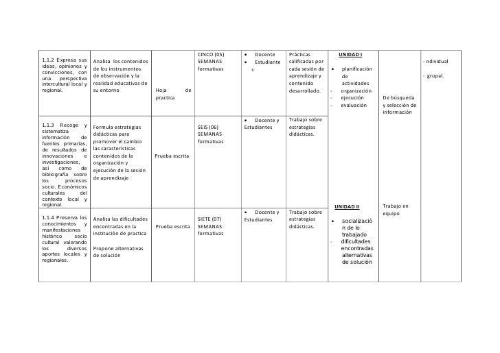 Sílabo área práctica iv comp.e  inf laribet Slide 2