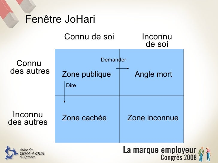 Bilan des competences organisationnelles un processus de for Fenetre de johari