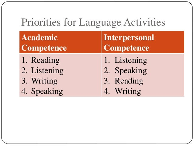 acquire communicative competence in second language english language essay Acquire communicative competence in second language english language essay communication is very important to both, children and adults regardless of any disabilities, all human being acquire the ability to communicate subconsciously.