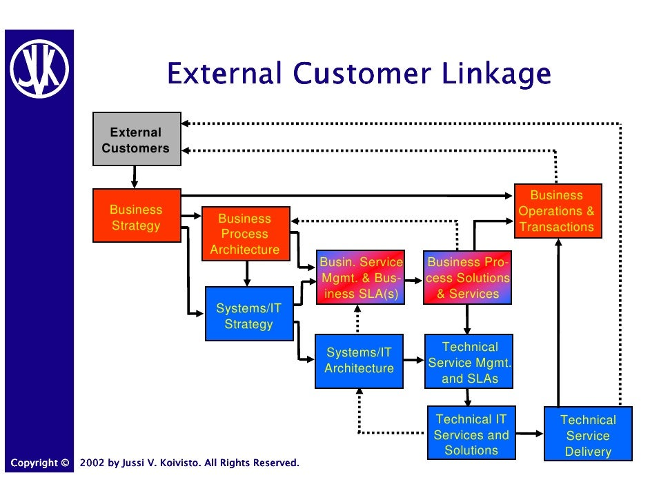 Bus 210 checkpoint business models and systems