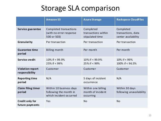 Storage SLA comparison Amazon S3 Azure Storage Rackspace CloudFiles Service guarantee Completed transactions (with no erro...