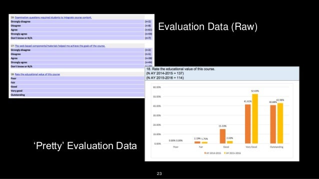 23 Evaluation Data (Raw) 'Pretty' Evaluation Data