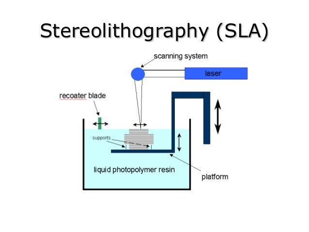 Stereolithography latest