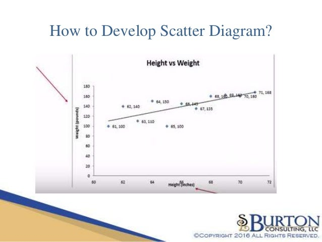 Lean scatter diagram quality tools series how to develop scatter diagram ccuart Image collections