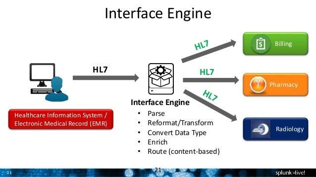 Splunking HL7 Healthcare Data for Business Value