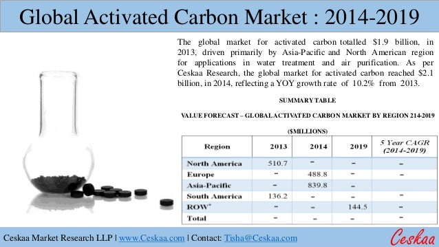 global activated carbon market Global coconut shell activated carbon market research report 2018 contains historic data that spans 2013 to 2017, and then continues to forecast to 2025 that makes this report so invaluable, resources, for the leaders as well as the new entrants in the industry global coconut shell activated carbon.