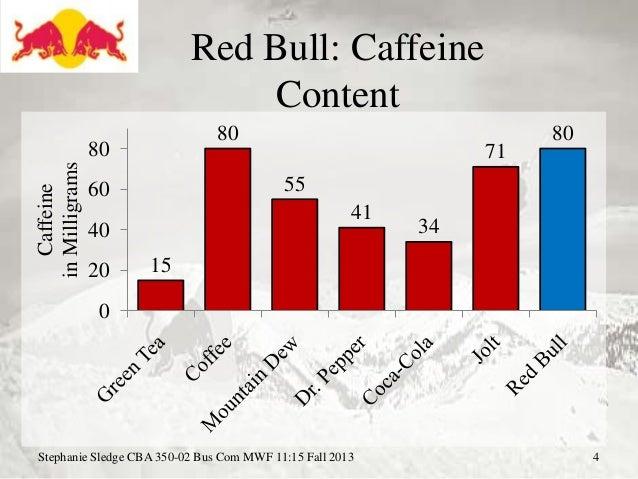 Coffee In Energy Drinks