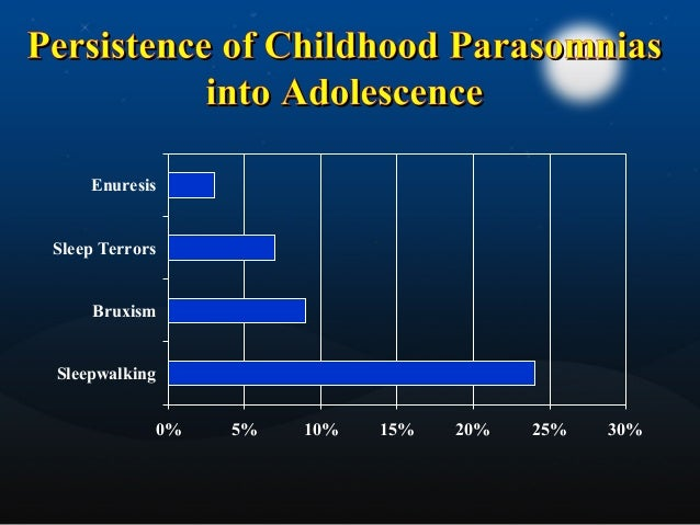  involuntary, forceful grinding of teeth during sleep  Up to 88% of children; 20 % of adults  Any stage of sleep  May ...