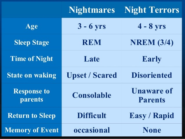  Begins in ages 4-8 yrs  17% in children (4% of adults)  sleep-walking most likely to persist  it is important to inst...