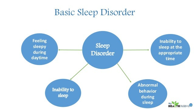 Image result for What Are Sleep Disorders?
