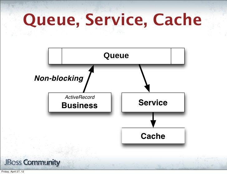 Queue, Service, Cache                                             Queue                       Non-blocking                ...
