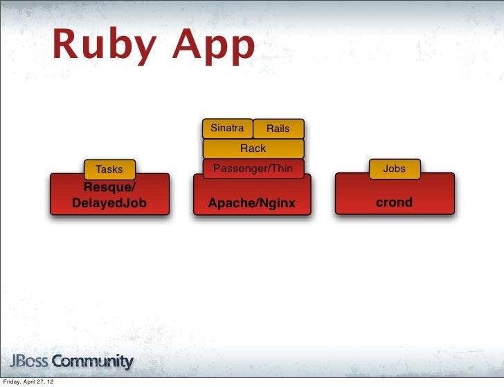 Ruby App                                    Sinatra      Rails                                          Rack              ...