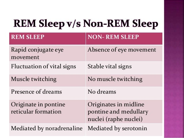 fast dreams vs non sleepers Usually sleepers pass through five stages: 1, 2, 3, 4 and rem (rapid eye  brain  waves called delta waves are interspersed with smaller, faster waves  rem  sleep is the time when the most vivid dreams occur, because the.